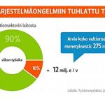 Kuva: Ilkka Kemppinen / Yle Uutisgrafiikka